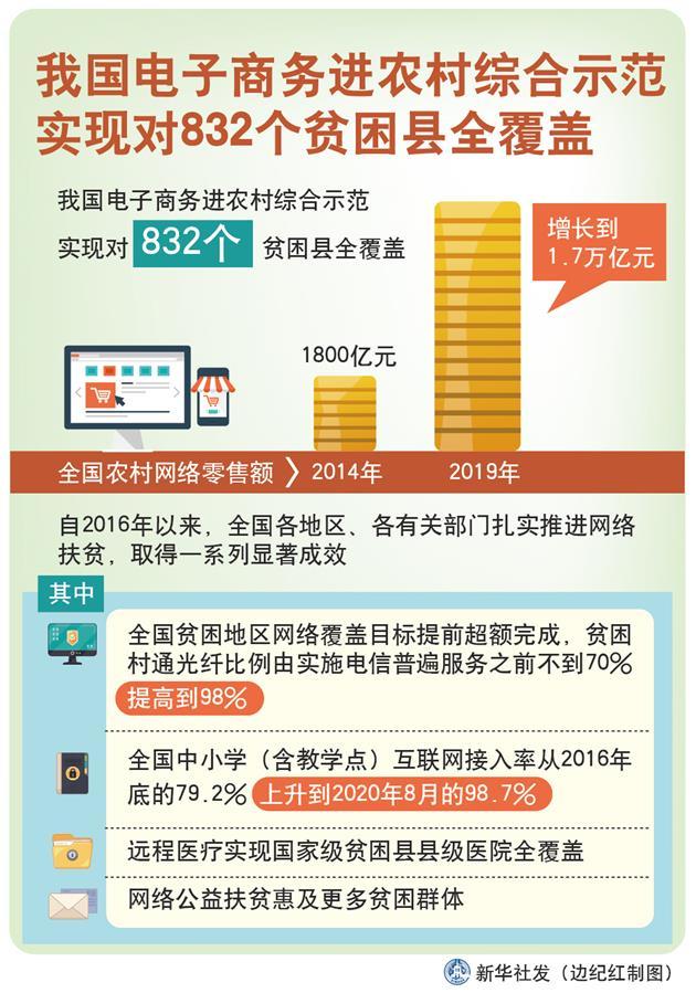 (图表)[经济]我国电子商务进农村综合示范实现对832个贫困县全覆盖